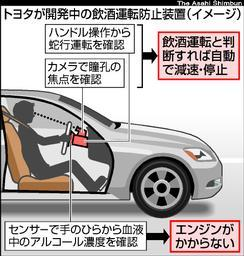 Toyota Anti-Drunk Driving Device