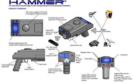 HAMMER (Hand-held Apparatus for Mobile Mapping and Expedited Reporting )