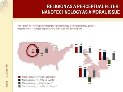 La religion influence la perception des nanotechnologies