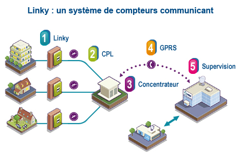 Le compteur intelligent Linky