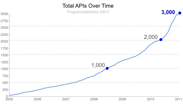 api-growth-thumb-600x340-28124