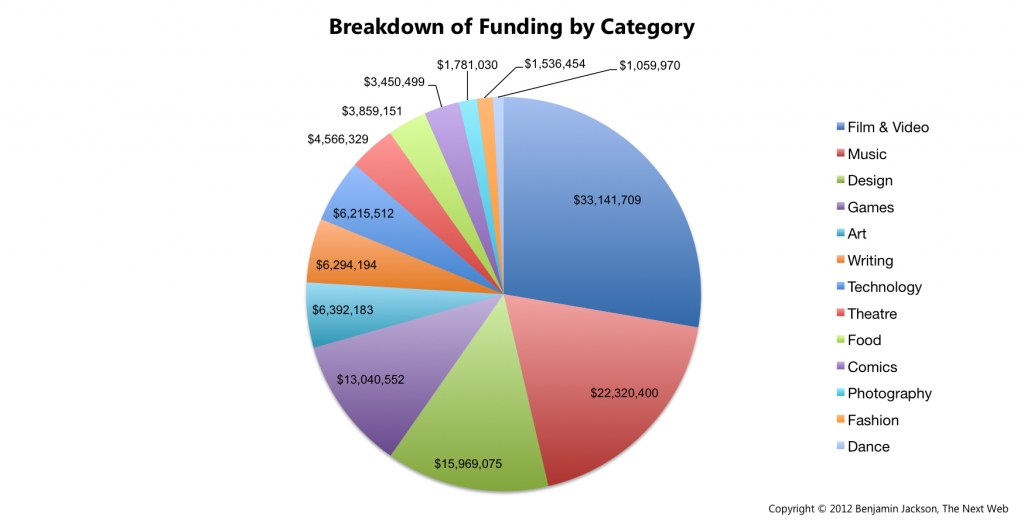 Breakdown-of-Funding-by-Category2