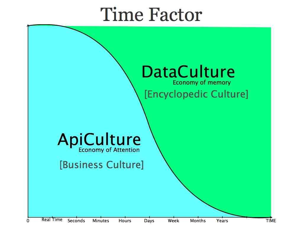 Data Culture vs API Culture