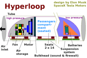 310px-Hyperloop_diagram_based_on_design_by_Elon_Musk