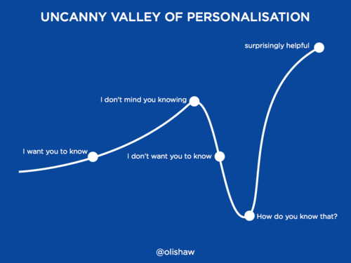 uncannyvalleyofpersonalization