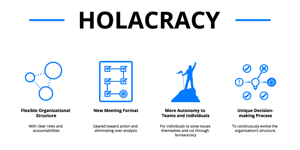 Holacracy01