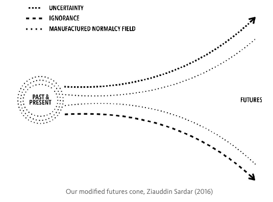 Our modified futures cone, Ziauddin Sardar (2016)